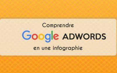 Comprendre Google AdWords en une infographie
